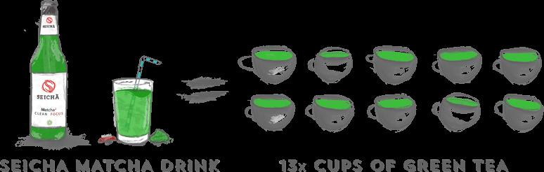 Wirkungsweise und vergleich Matcha Tee mit Grüntee